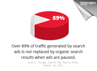 In 2011, 89 percent of clicks on paid ads were incremental.